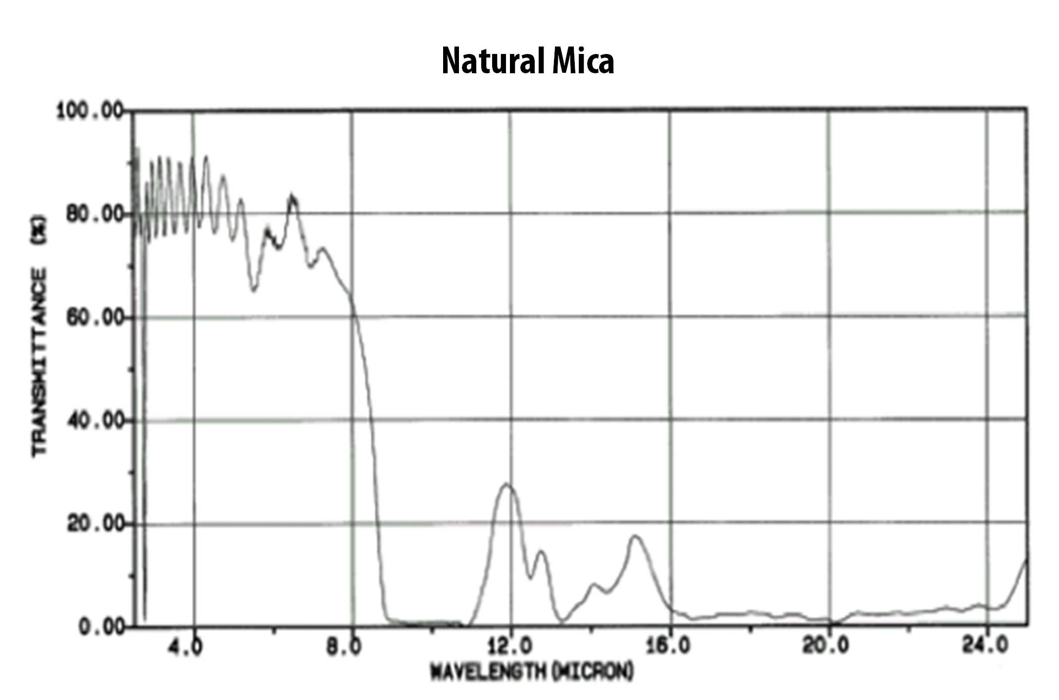 Chart of infrared ray transmission rate of natural mica #1
