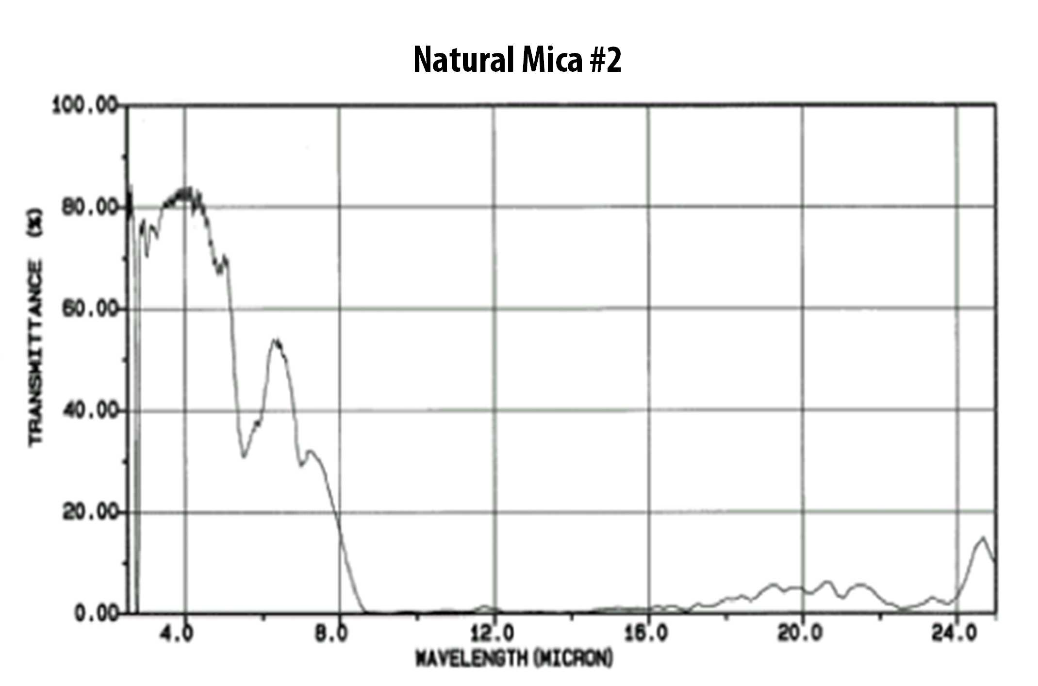 Chart of infrared ray transmission rate of syntehtic mica #1