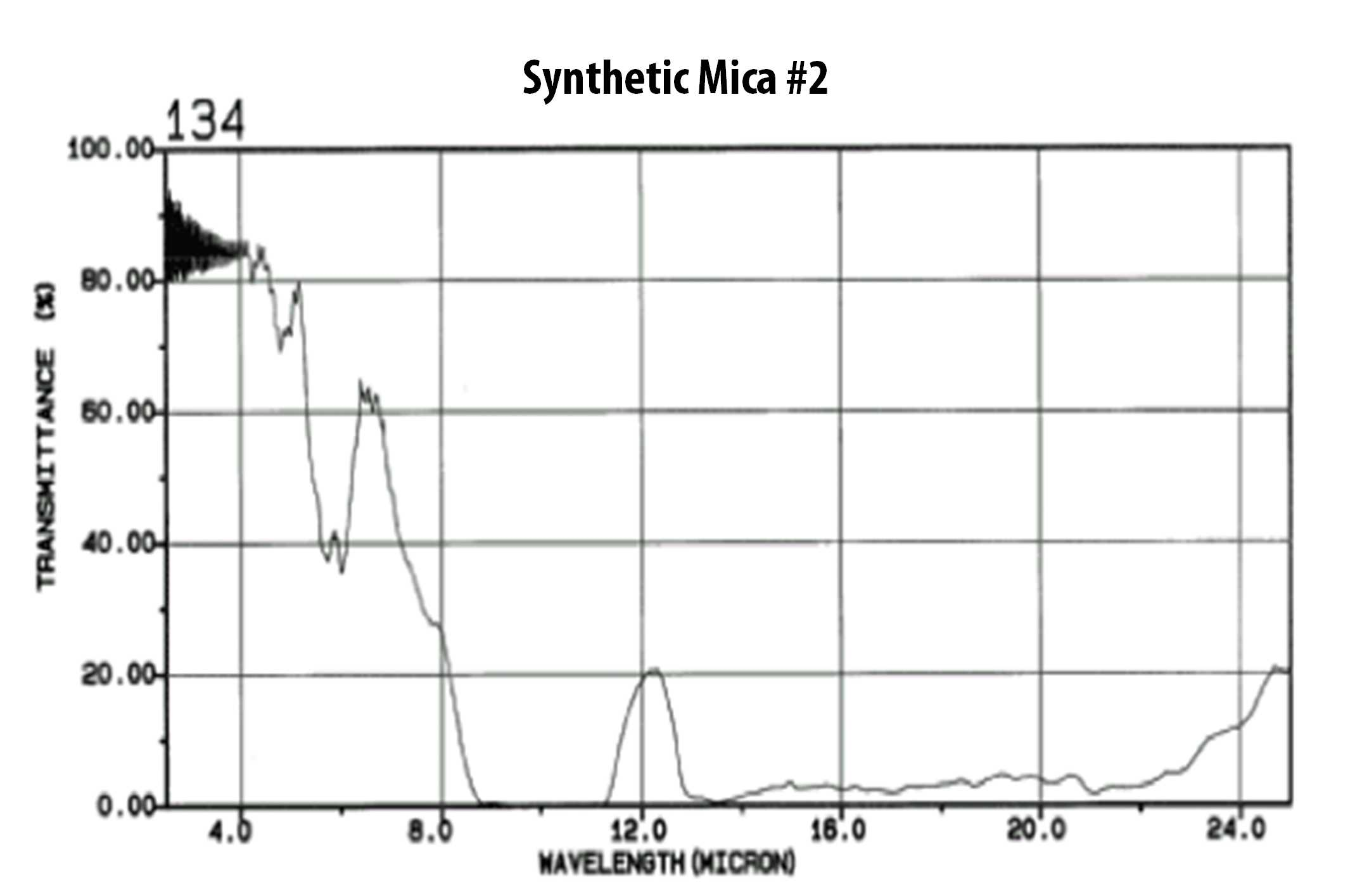 Chart of infrared ray transmission rate of synthetic mica #2
